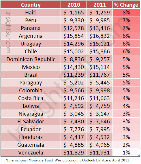 gdp  ppp  per capita in latin america