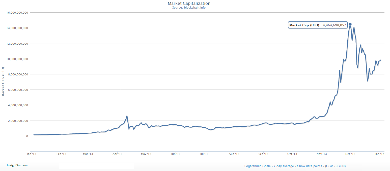 Bitcoin exchange volume distribution equations