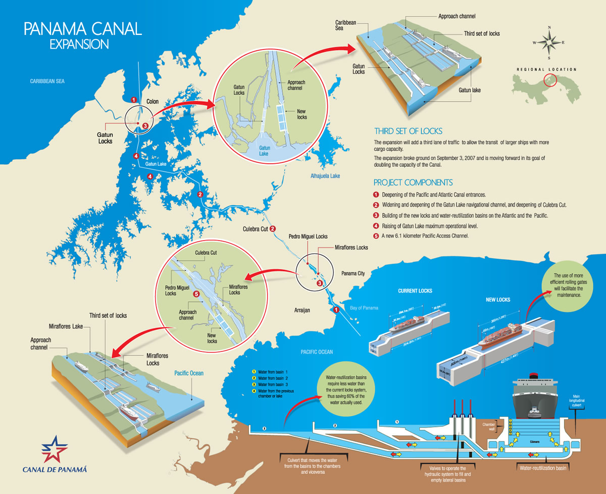 Nicaragua Far Behind as Panama Canal Celebrates 100 Years  InsightSur